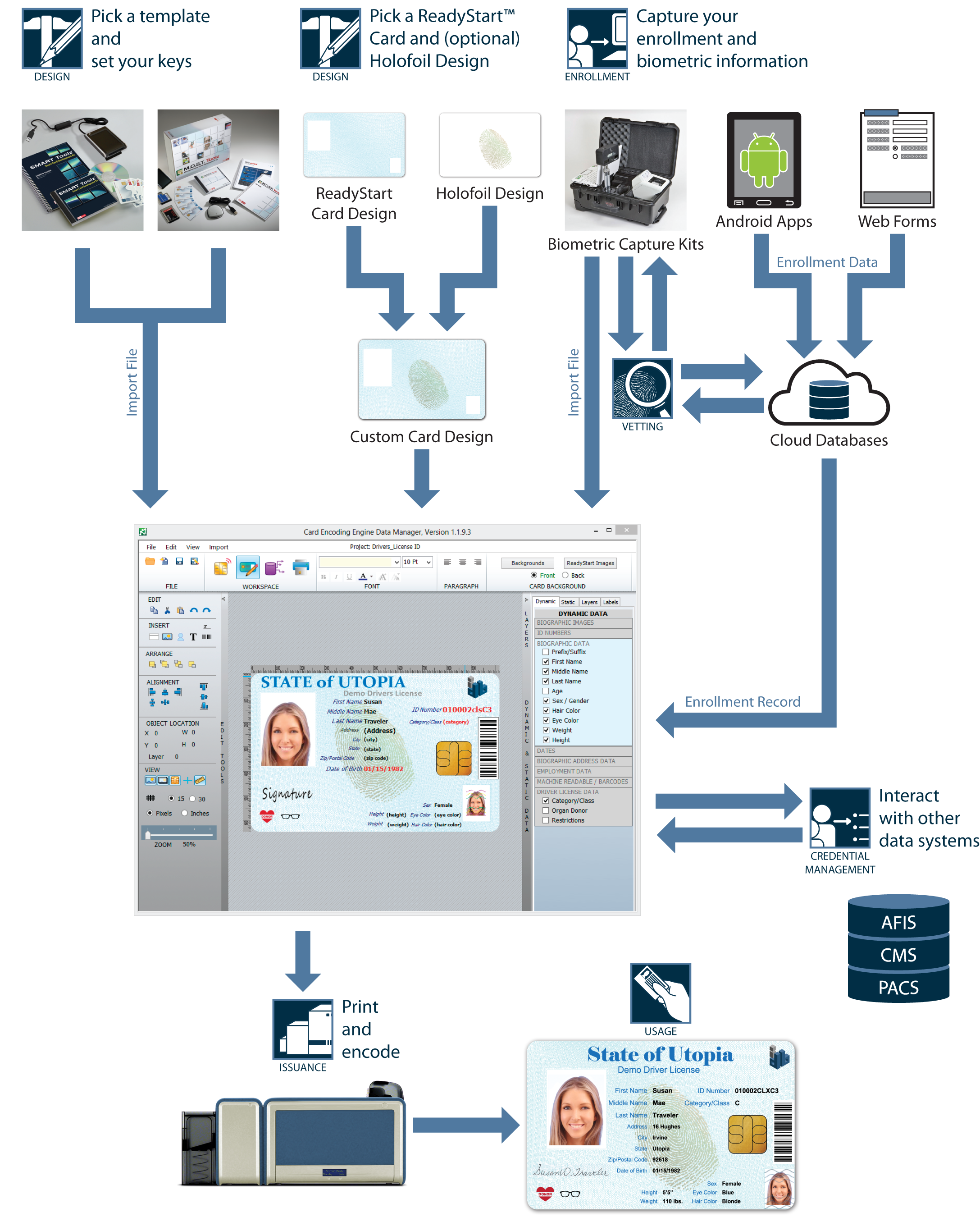 Card Encoding Engine Cee Smart Card Encoding