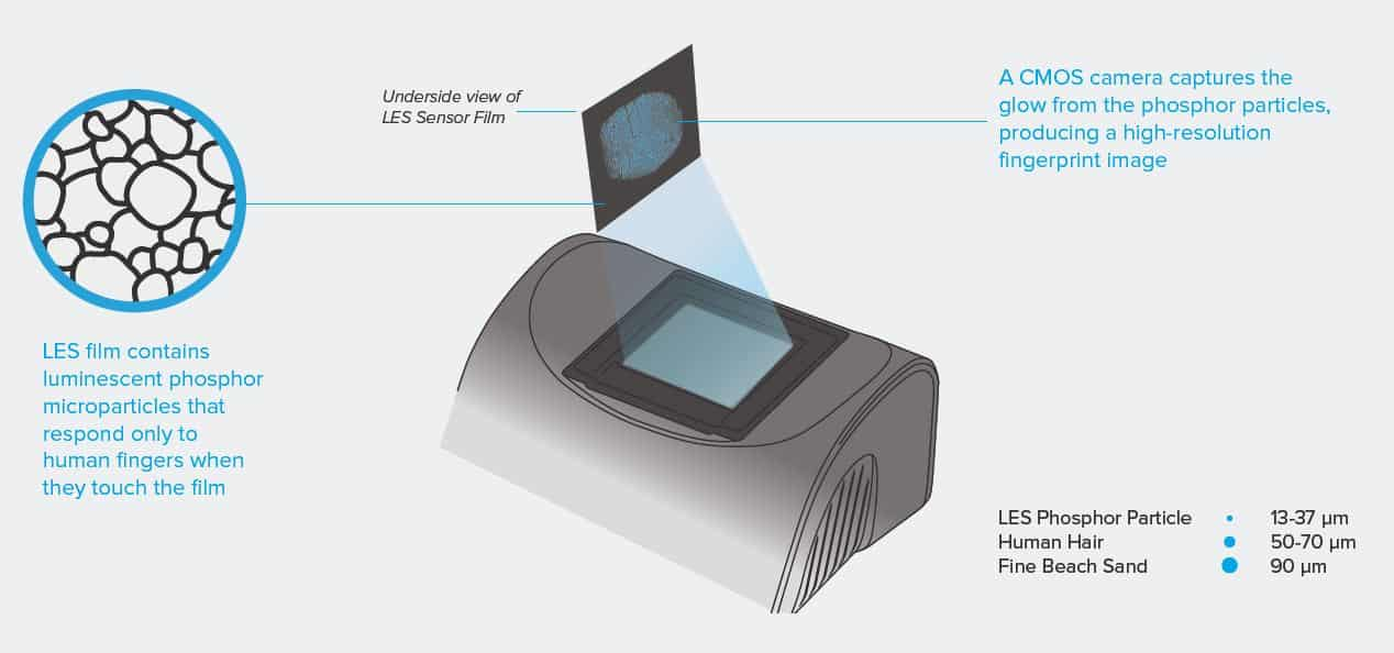 Integrated Biometrics Columbo FBI PIV FAP 30 fingerprint scanner