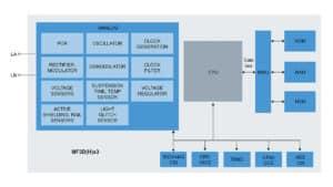 NXP MIFARE DESFire EV3 Chip Layout
