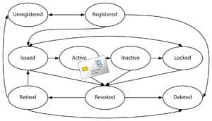 Versasec vSEC:CMS Smart Card Management System Lifecycle