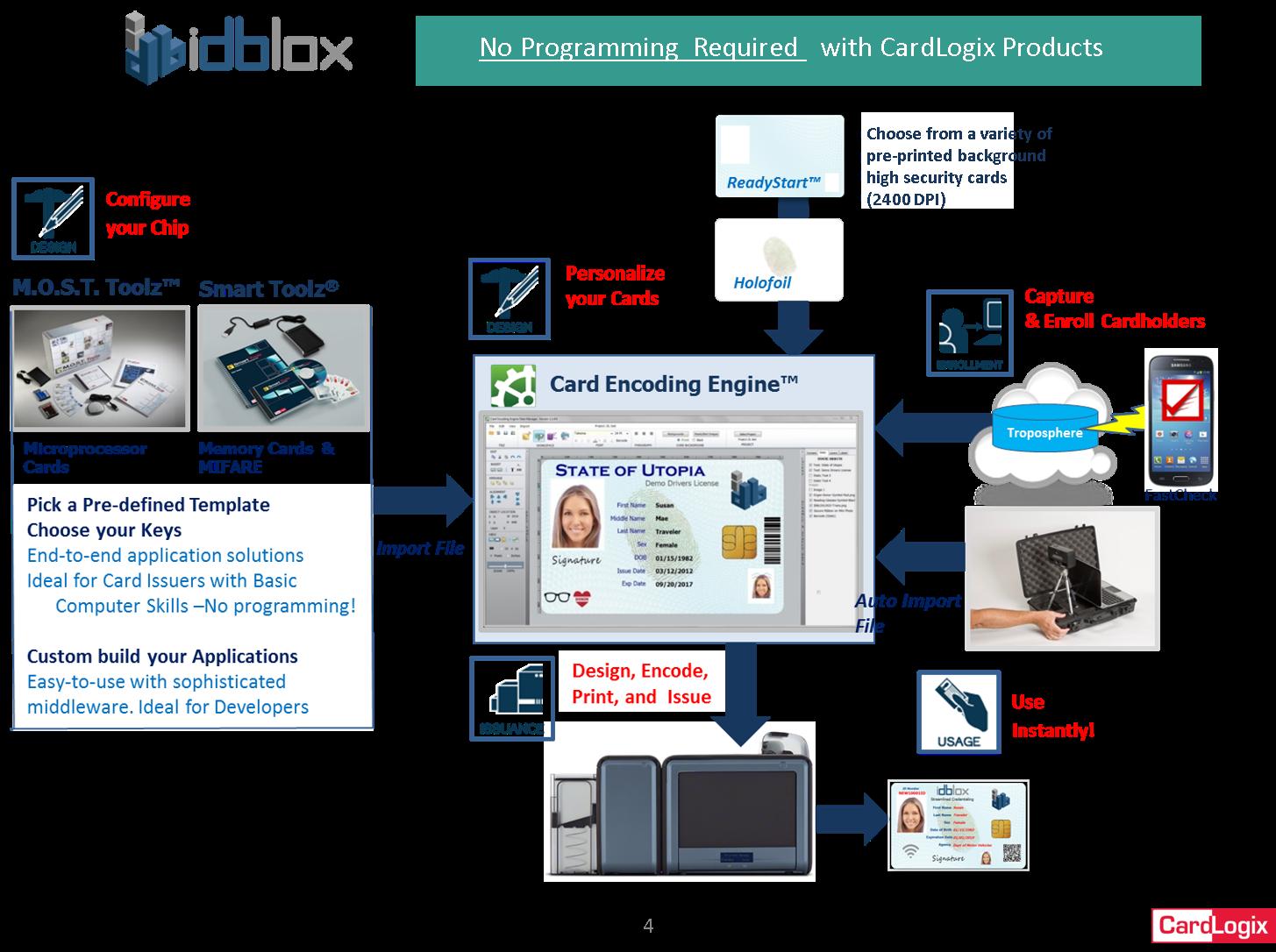 Card Encoding Engine™ (CEE) Smart Card Encoding | CardLogix Corporation